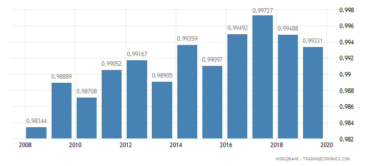 austria ratio of female to male primary enrollment percent wb data