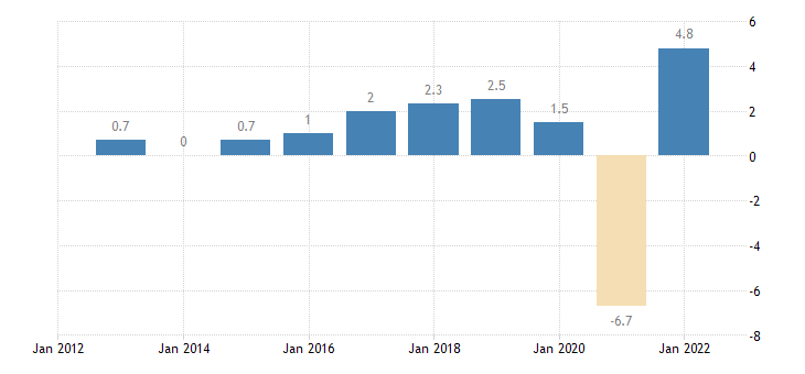 austria real gdp growth rate eurostat data