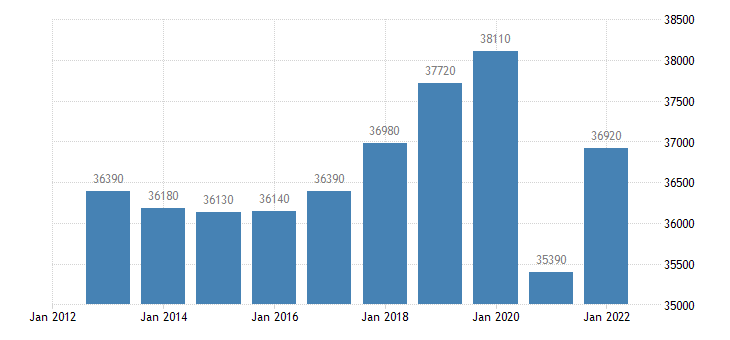 austria real gdp per capita eurostat data