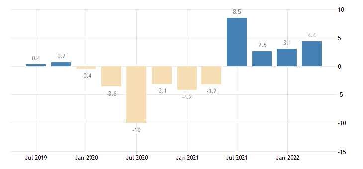 austria real labour productivity per person employed eurostat data
