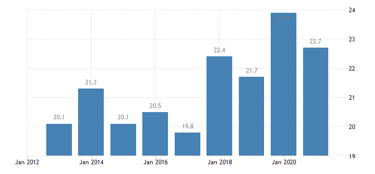 austria relative median poverty risk gap eurostat data
