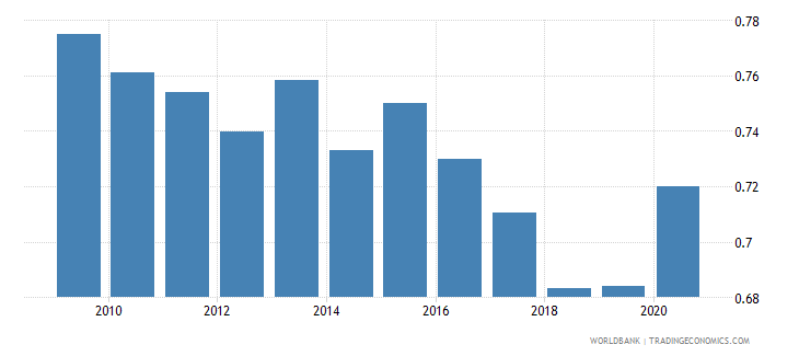 austria remittance inflows to gdp percent wb data