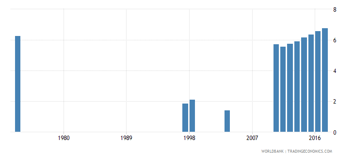 austria repetition rate in grade 1 of primary education male percent wb data