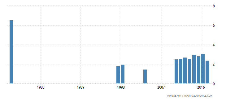 austria repetition rate in grade 2 of primary education male percent wb data