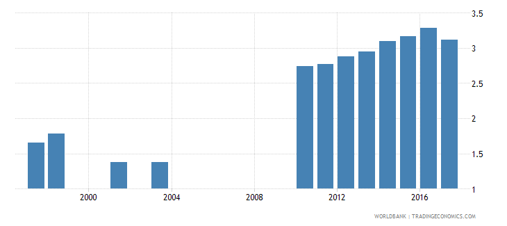 austria repetition rate in primary education all grades male percent wb data