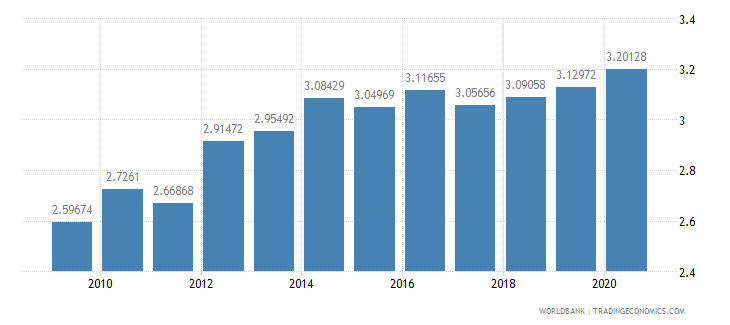 austria research and development expenditure percent of gdp wb data