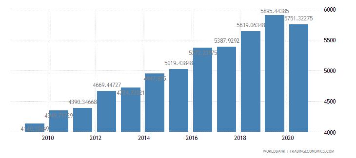 austria researchers in r d per million people wb data