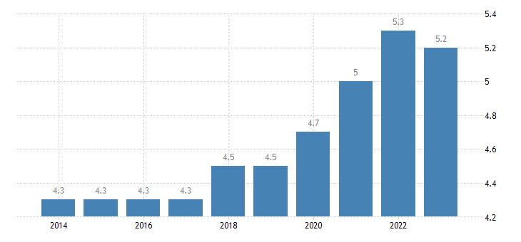 austria residential construction eurostat data