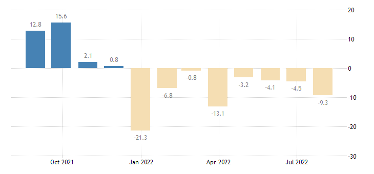 austria retail confidence indicator eurostat data