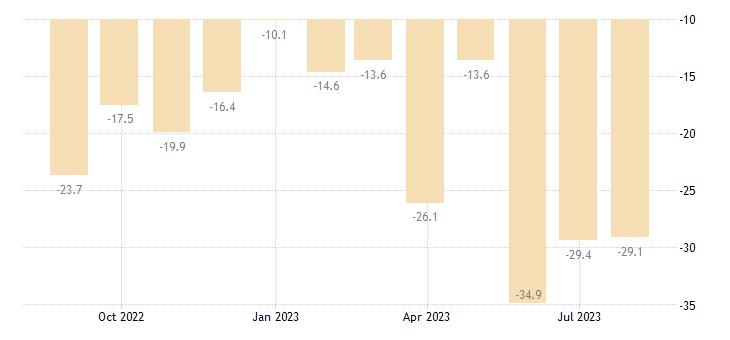 austria retail confidence indicator eurostat data