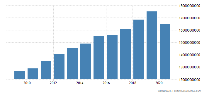 austria revenue excluding grants current lcu wb data