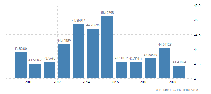austria revenue excluding grants percent of gdp wb data