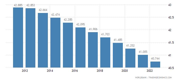 austria rural population percent of total population wb data