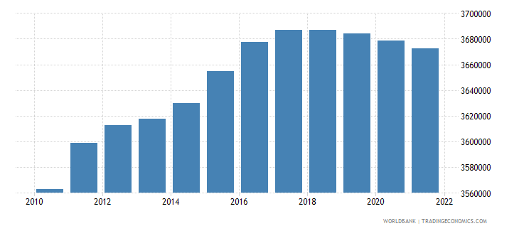 austria rural population wb data