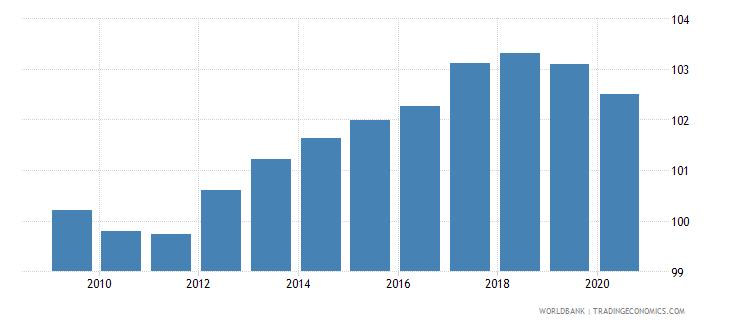 austria school enrollment primary percent gross wb data
