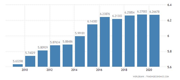 austria school enrollment primary private percent of total primary wb data