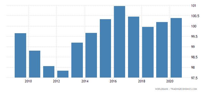 austria school enrollment secondary percent gross wb data