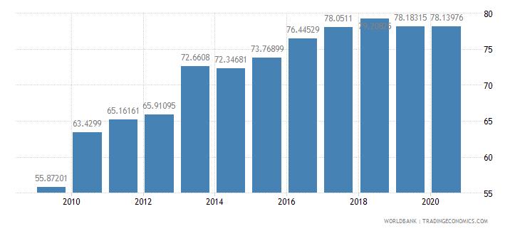 austria school enrollment tertiary male percent gross wb data