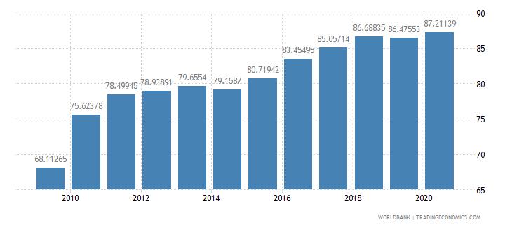 austria school enrollment tertiary percent gross wb data