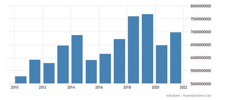 austria service exports bop us dollar wb data