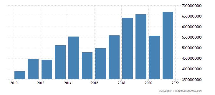 austria service imports bop us dollar wb data