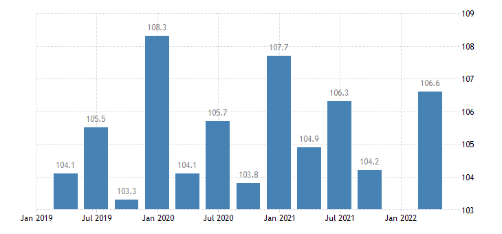 austria service producer prices advertising market research eurostat data