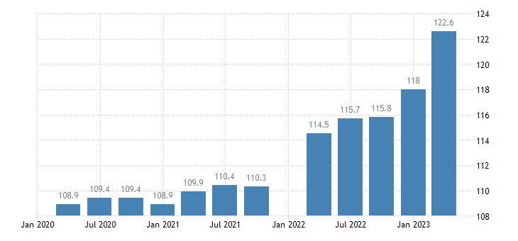austria service producer prices employment activities eurostat data
