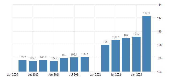austria service producer prices information service activities eurostat data