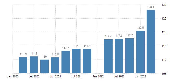 austria service producer prices security investigation activities eurostat data