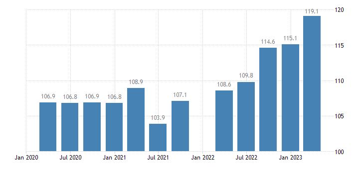 austria service producer prices warehousing storage eurostat data