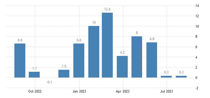 austria services confidence indicator eurostat data