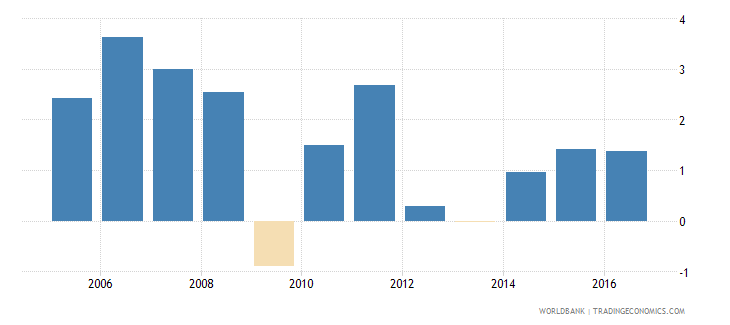 austria services etc  value added annual percent growth wb data