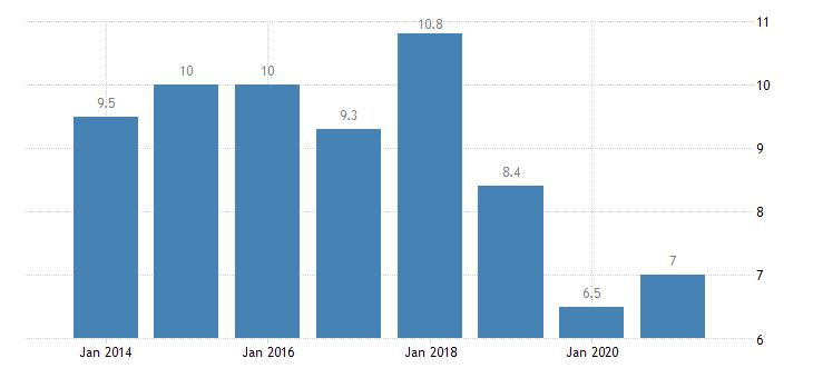 austria severe housing deprivation rate tenant rent at market price eurostat data