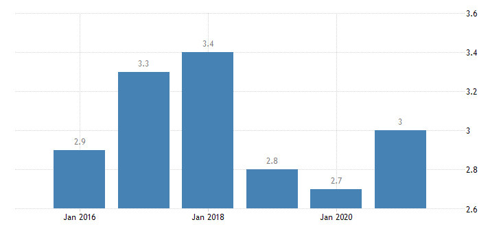 austria severe material deprivation rate eurostat data