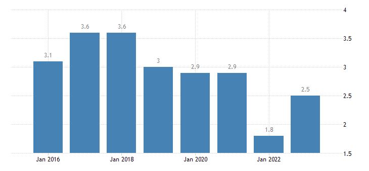 austria severe material deprivation rate females eurostat data