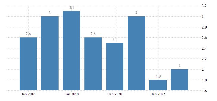 austria severe material deprivation rate males eurostat data