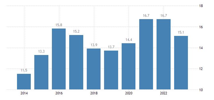 austria share of enterprises turnover on e commerce medium enterprises 50 249 persons employed without financial sector eurostat data