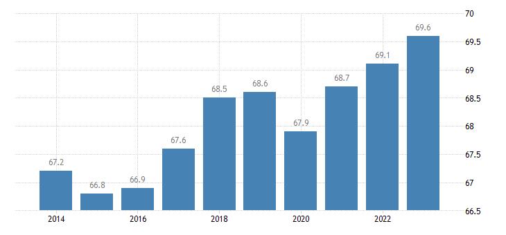 austria share of trade with the eu share of exports to eu eurostat data