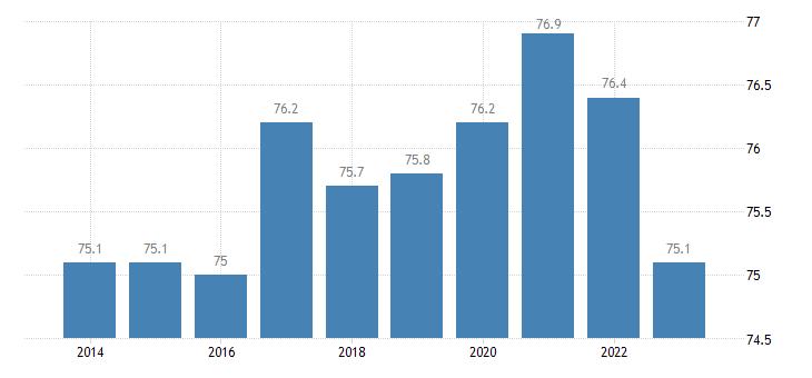 austria share of trade with the eu share of imports from eu eurostat data