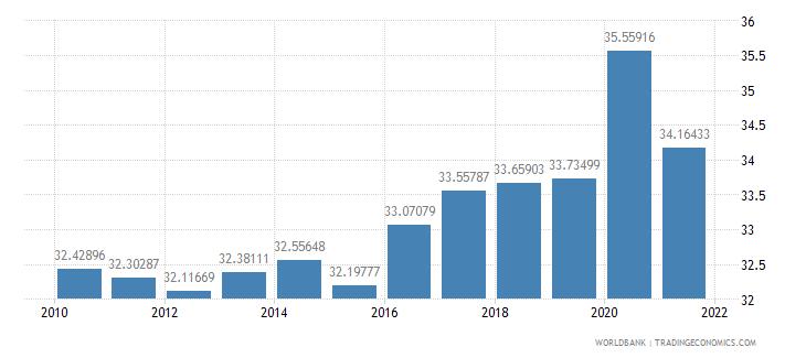 austria social contributions percent of revenue wb data