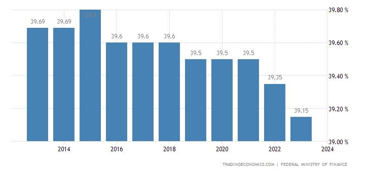 Austria Social Security Rate