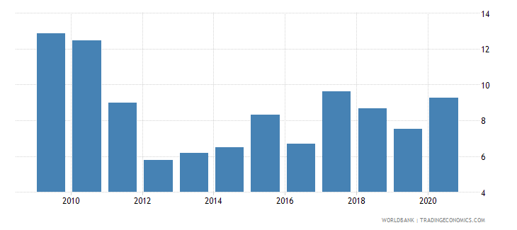 austria stock market total value traded to gdp percent wb data