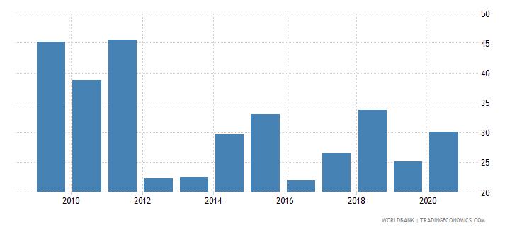 austria stock market turnover ratio percent wb data