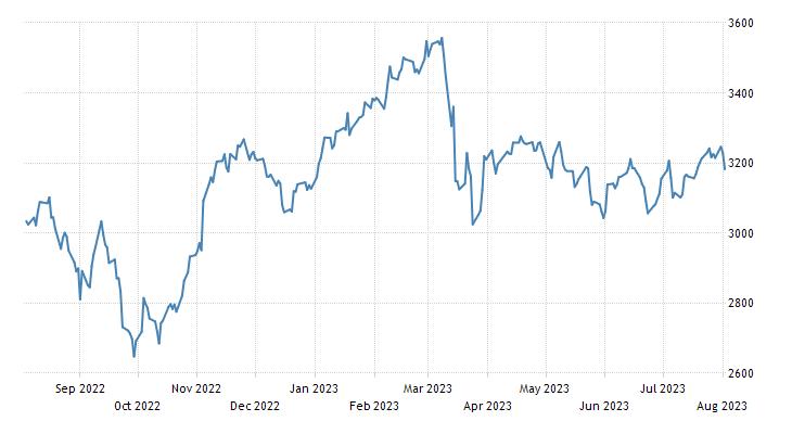 Austria Stock Market (ATX)