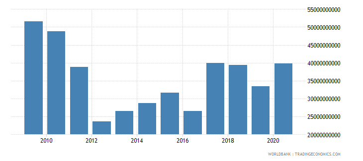 austria stocks traded total value us dollar wb data