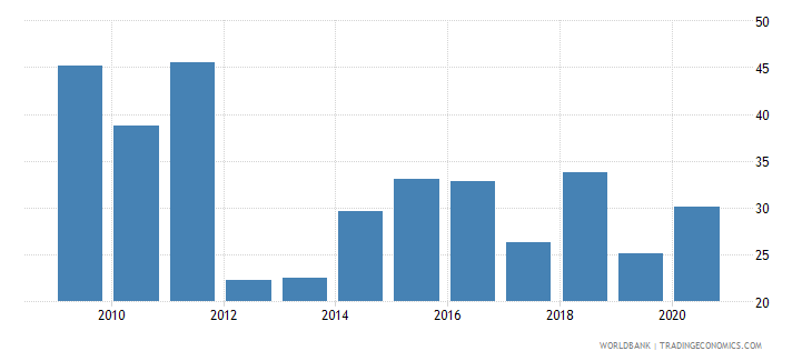 austria stocks traded turnover ratio percent wb data