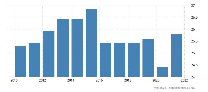 austria tax revenue percent of gdp wb data