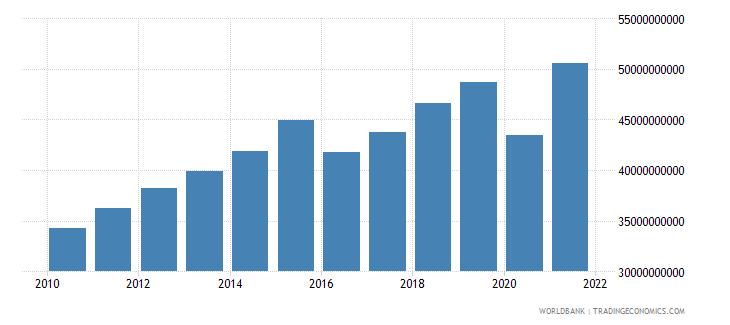 austria taxes on income profits and capital gains current lcu wb data