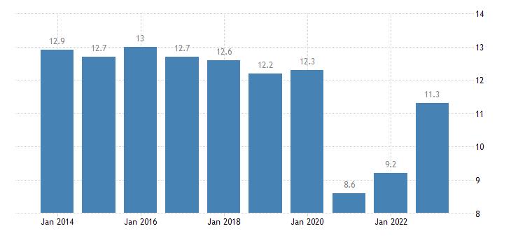 austria taxes on production imports less subsidies eurostat data