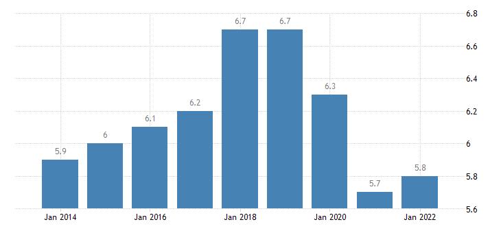 austria temporary employees eurostat data